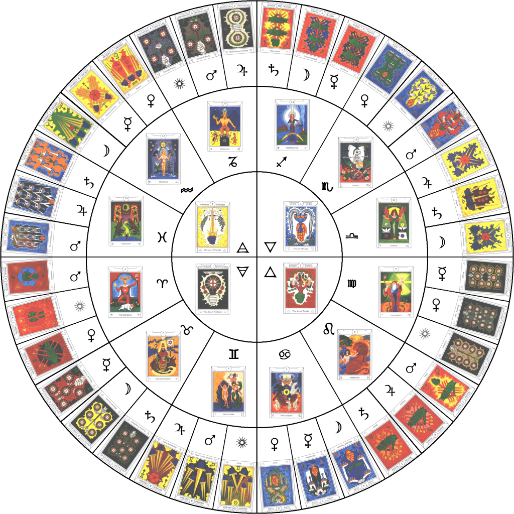 What's The Difference Between Astrology And Tarot