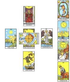 What Is a Celtic Cross Tarot Spread?